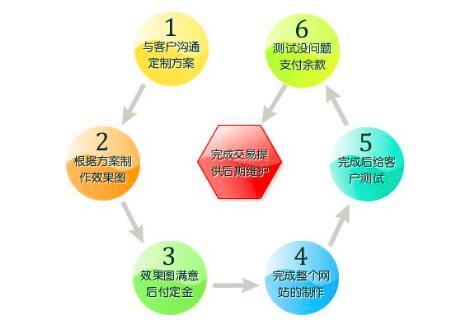 重庆网站制作基本流程详细介绍