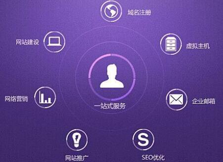 重庆网站建设必须包含这两方面