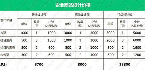 重庆网站建设公司报价的区别