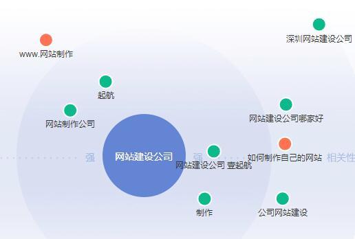 重庆seo分析百度指数关键词图谱