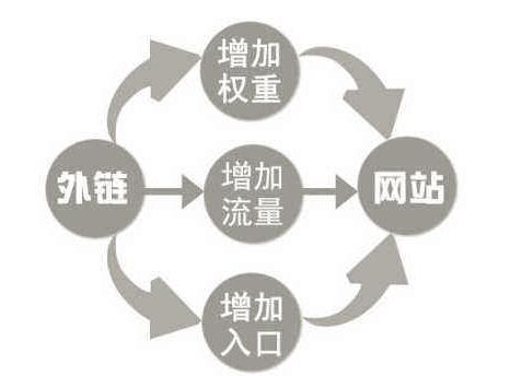 重庆网络推广seo针对网站几种链接的总结分析