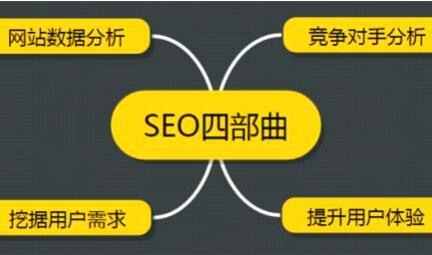 全面去分析竞争对手的网站seo策略有助于提升自己