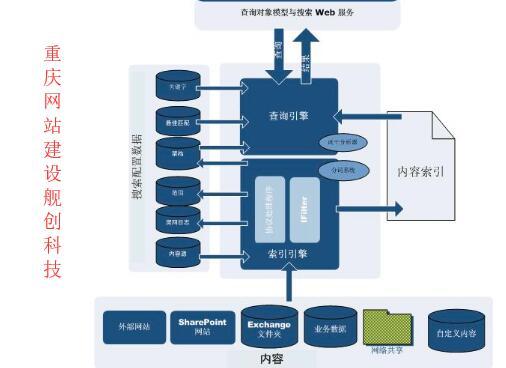 重庆网站建设期间怎么去做好网站符合搜索框架的基础