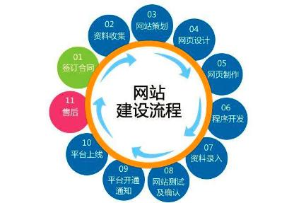 重庆网站制作过程中一定要有一套用心的制作方案
