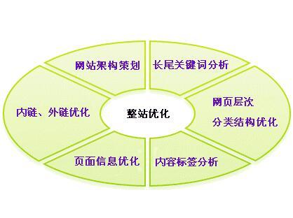 重庆亿博体育官网优化之标题优化填写的重要性不言而喻
