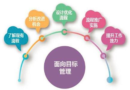 重庆网站建设一定是要有这几个目标性的方面来进行