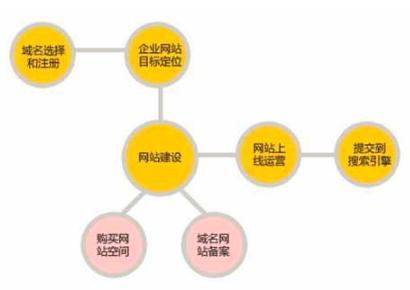 重庆网站建设的方案可以从多个角度去实现