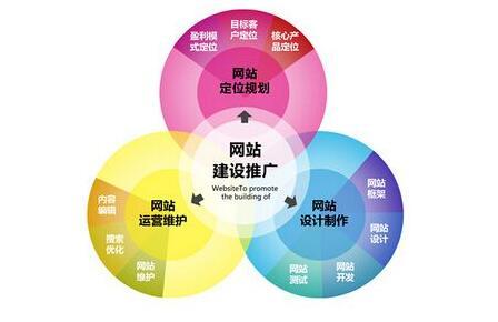 那些最为有效的重庆网络推广方法分享
