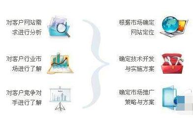 优美的重庆网站建设在开端一定是有完善的好的方案