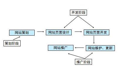 重庆网站建设从制作到上线过程中的重点环节