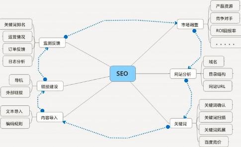 为你详细解读重庆网站优化的流程和步骤