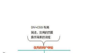 重庆网站建设公司关于营销网站建设用户体验的知识