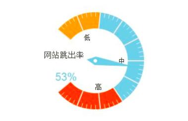 重庆手机网站制作的一些规则能够帮助您降低跳出率