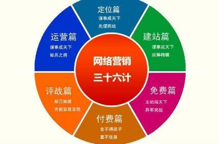 重庆网络推广能够对企业带来哪些方面的好处?
