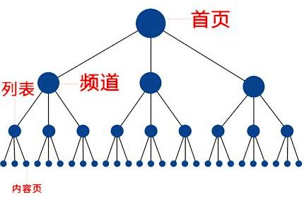 重庆网站制作教你如何查看网站的一些基础信息结构