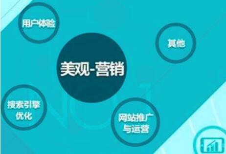 重庆营销型网站建设应该具备哪些营销方面的准则