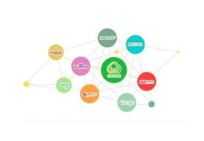 那么企业如何提高网站自然优化排名呢?