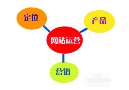 重庆网站建设运营应该具有新颖和使用的一个执行方向