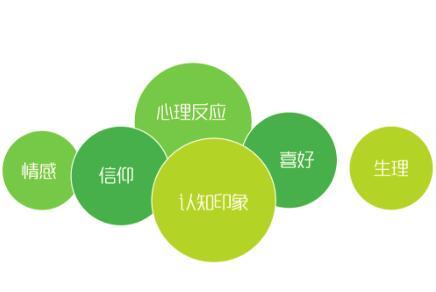 想要重庆亿博体育官网建设成功一定是抓用户群体需求体验