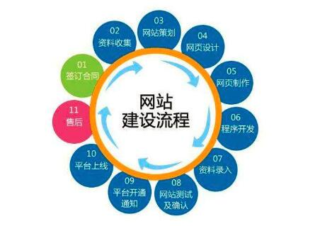 重庆网站建设的报价怎么进行费用核算和周期计划在这里