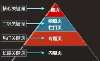 重庆SEO公司对关键词的划分和支撑页面布局方法