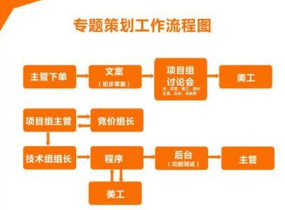 重庆网站专题策划设计的知道思想流程