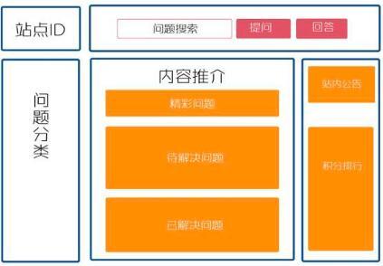 重庆网站建设之大型网站布局从哪些方面考虑入手?