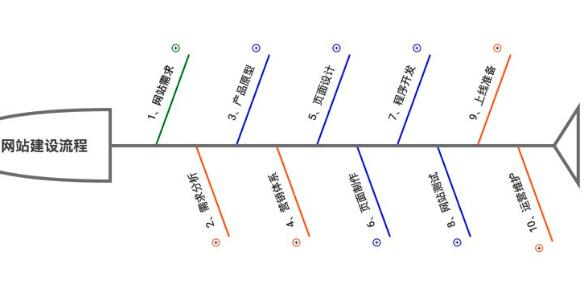 重庆网站建设流程最基本的也需要做好这四方面