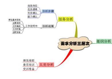 重庆网站优化用户需求剖析是至关重要的部分