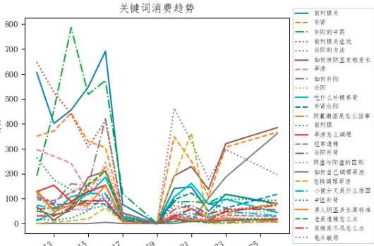 重庆sem趋势分析法竞价优化分析基本方法