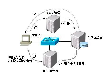重庆亿博体育官网架构在服务器方面需要注意的问题