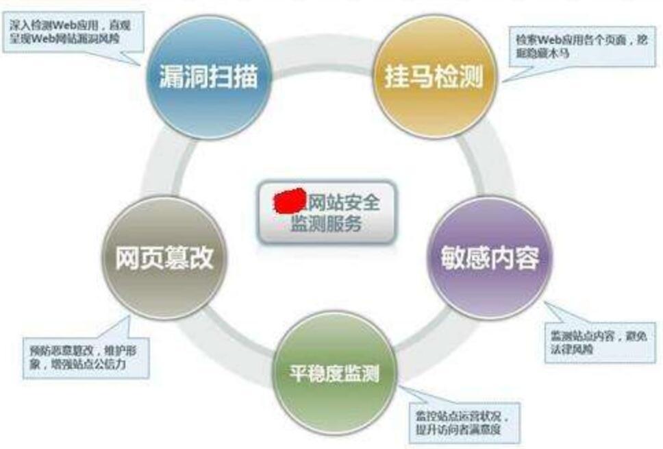 重庆网站制作公司关于网站安全的一些问题分析